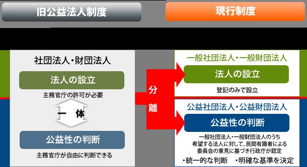 公益法人制度改革の概要